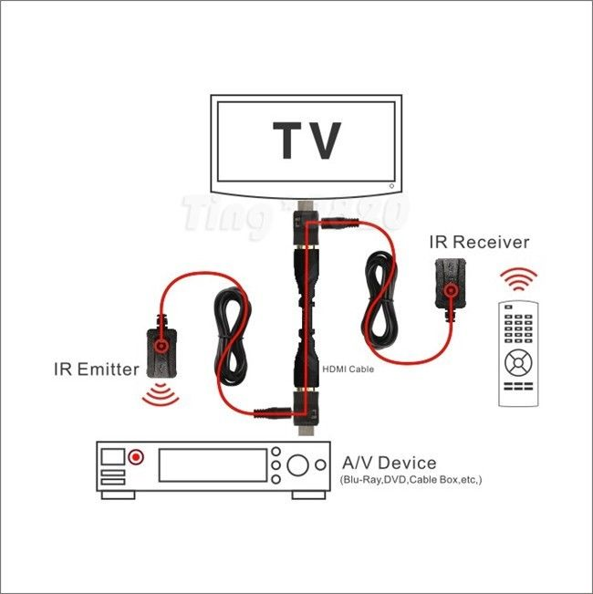 Dr.HD HDMI IR-Extender