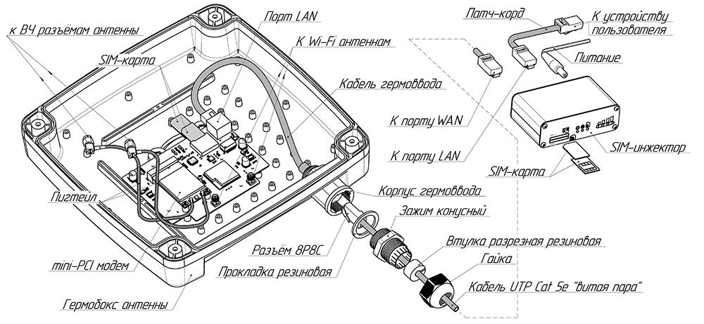 Пример размещения роутера в гермобоксе антенны и его подключение