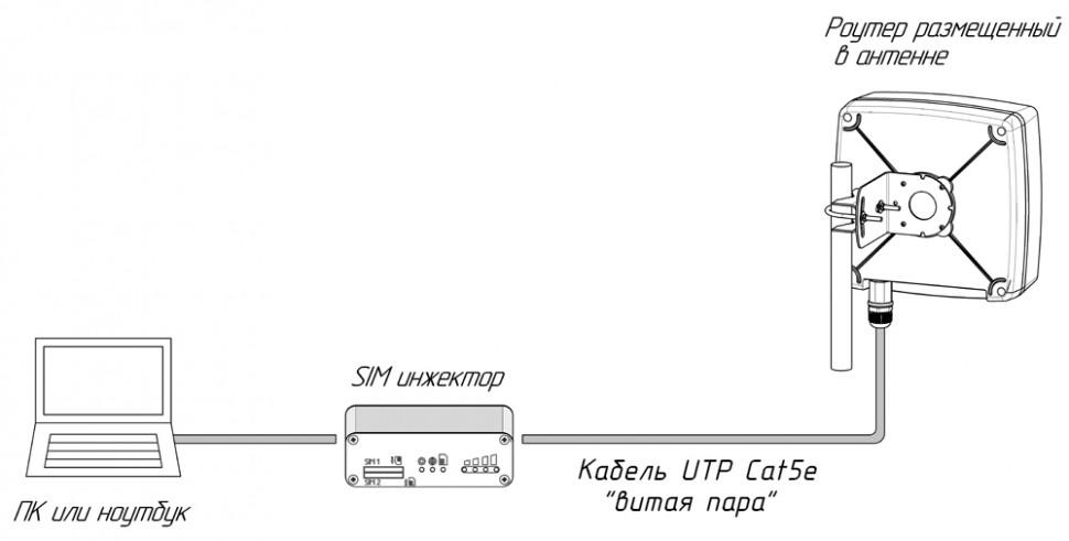 Общая схема подключения SIM-инжектора