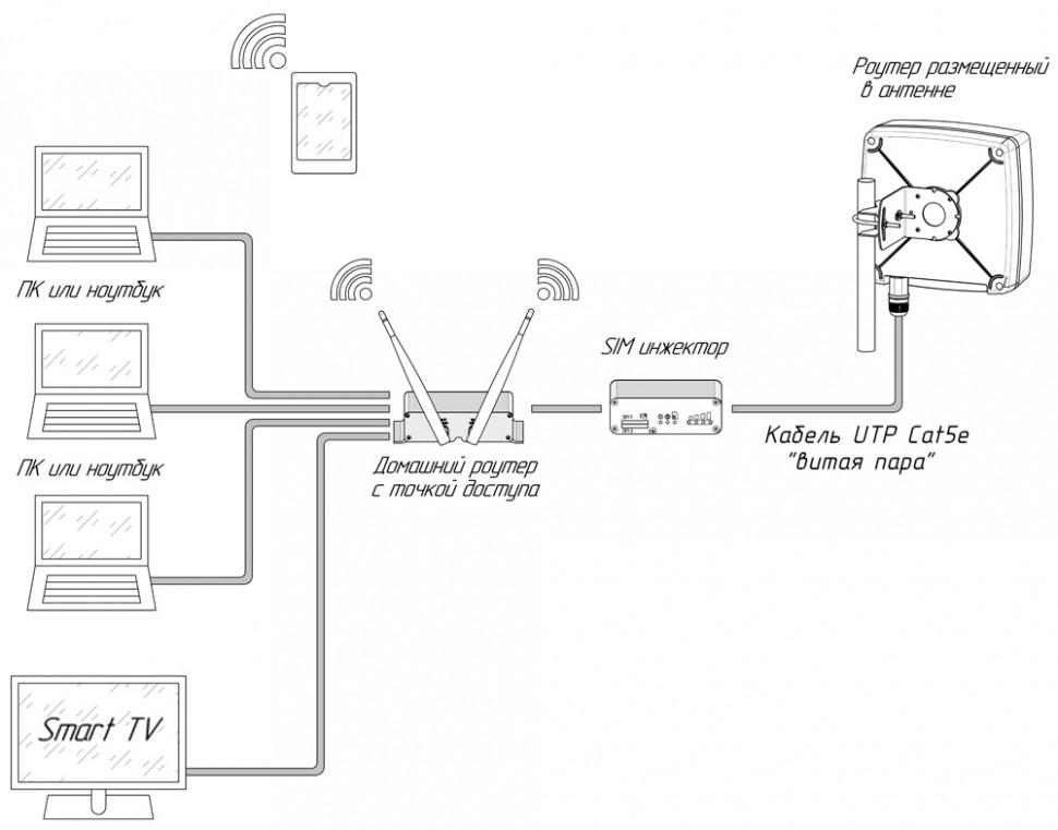 Схема подключения в комбинации с домашним роутером